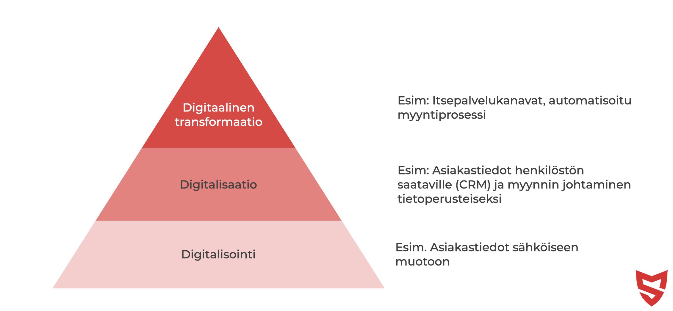 b2b myynnin digitaalinen transformaatio